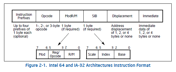 Intel64 and IA-32 Architectures Software Developer's Manual Volume 2A: Instruction Set Reference, A-M Figure 2-1. Intel64 and IA-32 Architectures Instruction Format