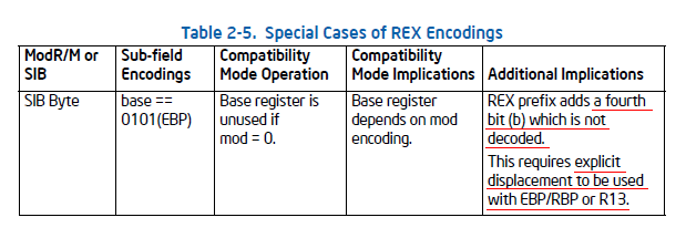 Intel64 and IA-32 Architectures Software Developer's Manual Volume 2A: Instruction Set Reference, A-M Table 2-5. Special Cases of REX Encodings.