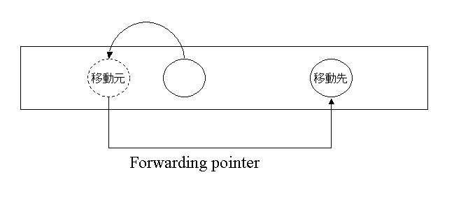 図4: Forwarding Pointer